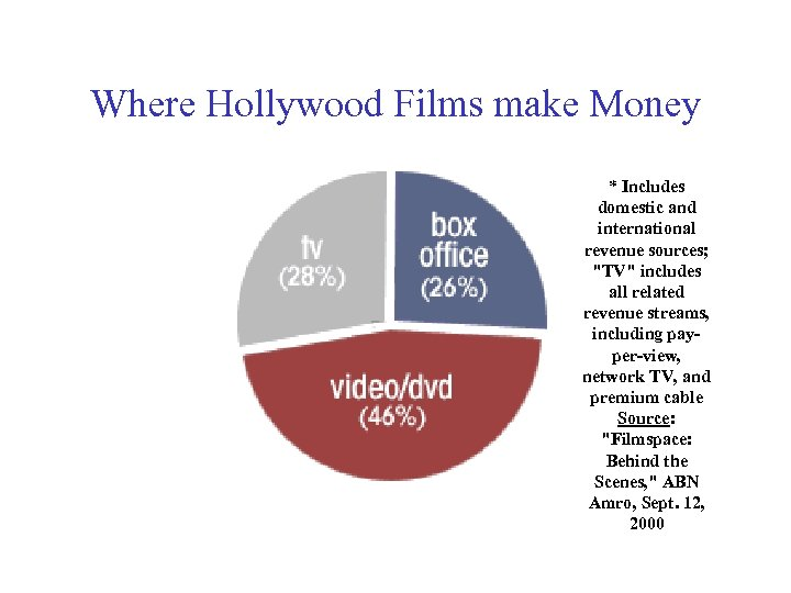 Where Hollywood Films make Money * Includes domestic and international revenue sources;