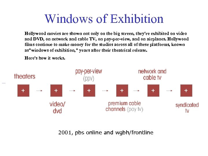 Windows of Exhibition Hollywood movies are shown not only on the big screen, they're