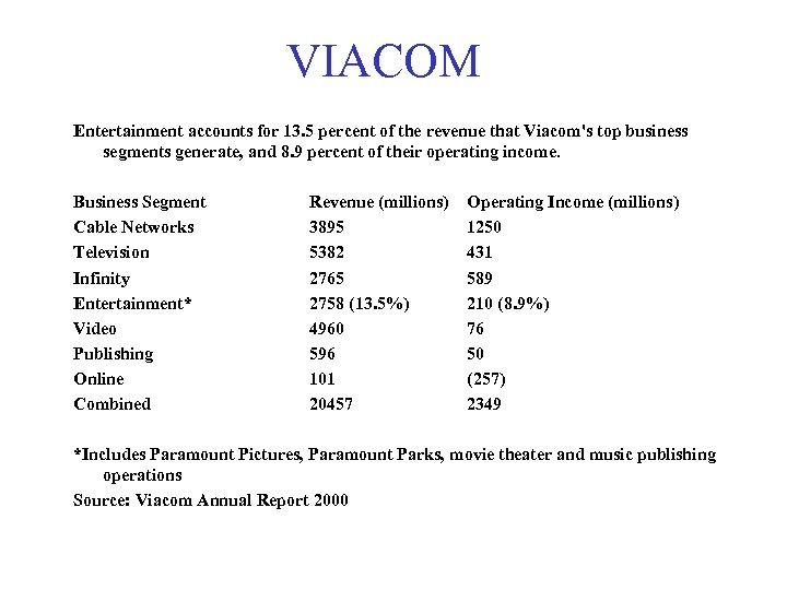 VIACOM Entertainment accounts for 13. 5 percent of the revenue that Viacom's top business