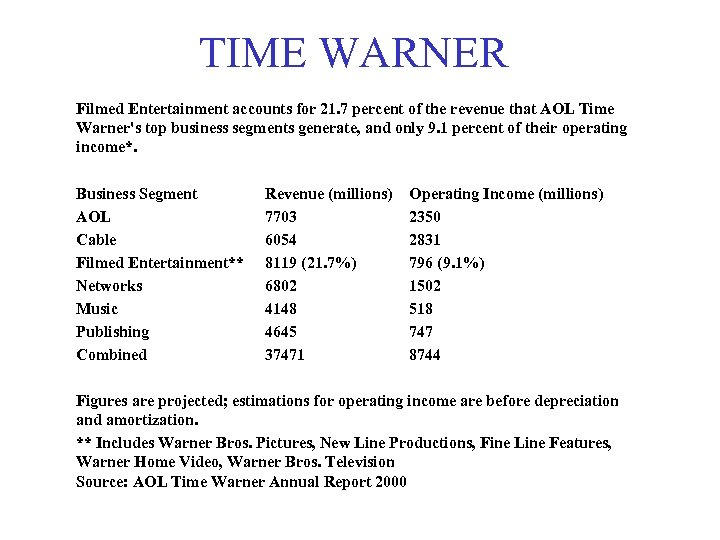 TIME WARNER Filmed Entertainment accounts for 21. 7 percent of the revenue that AOL