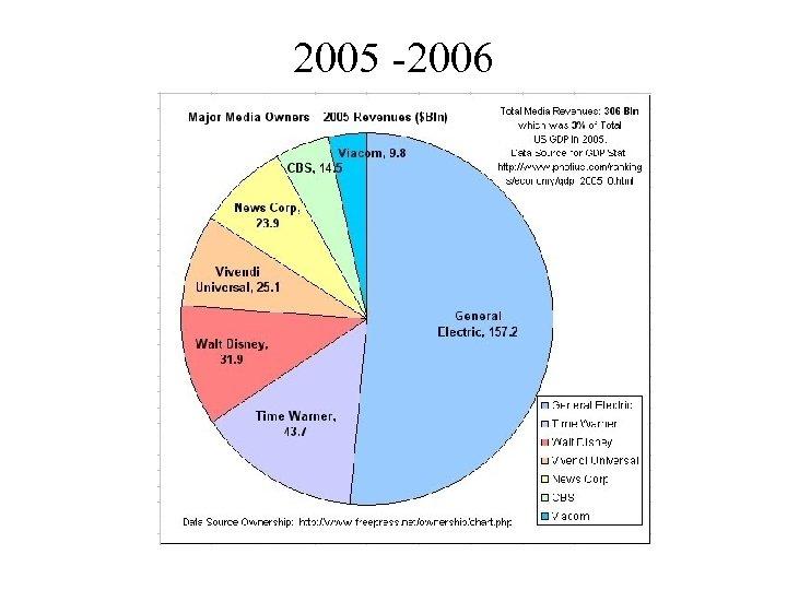 2005 -2006