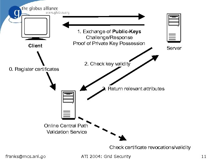 1. Exchange of Public-Keys Challenge/Response Proof of Private Key Possession Client 0. Register certificates