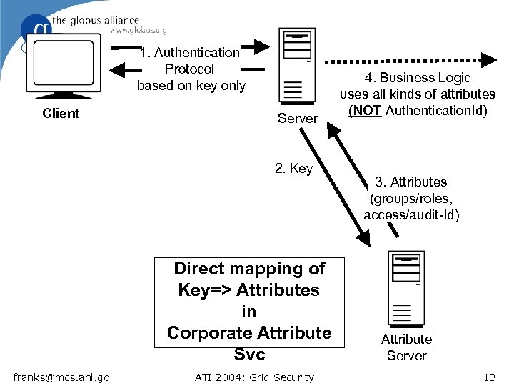 1. Authentication Protocol based on key only Client Server 2. Key Direct mapping of
