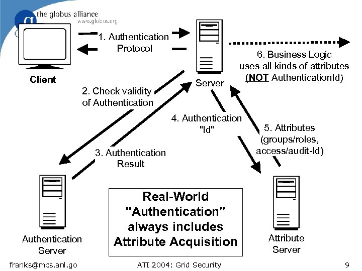 1. Authentication Protocol Client 2. Check validity of Authentication Server 6. Business Logic uses
