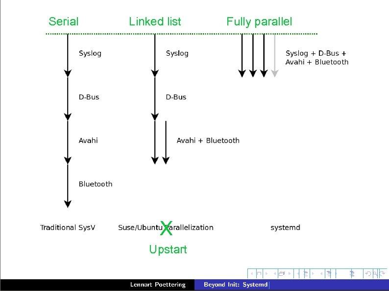 Serial Linked list X Upstart Fully parallel