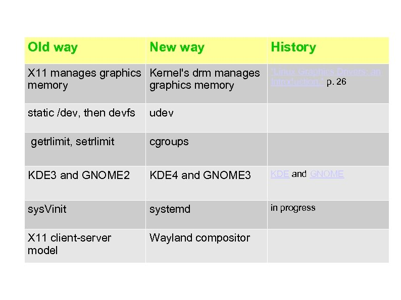 """Old way New way History X 11 manages graphics Kernel's drm manages """"Linux Graphics"""