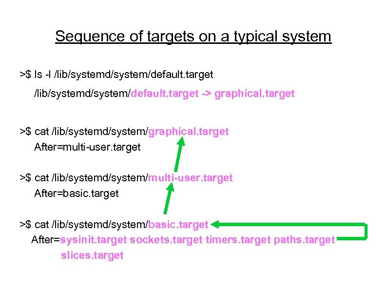 Sequence of targets on a typical system >$ ls -l /lib/systemd/system/default. target -> graphical.