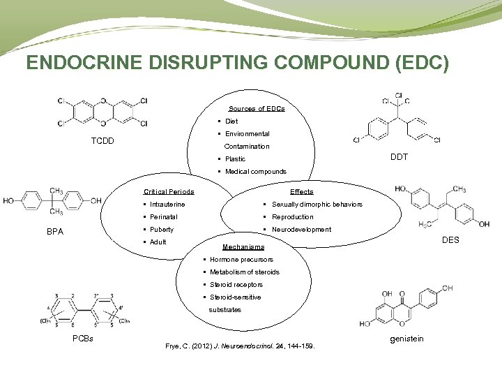 ENDOCRINE DISRUPTING COMPOUND (EDC) Sources of EDCs • Diet • Environmental TCDD Contamination DDT