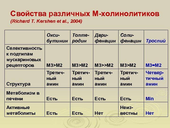 Свойства различных М-холинолитиков (Richard T. Kershen et al. , 2004) Окси. Толтебутинин родин Селективность