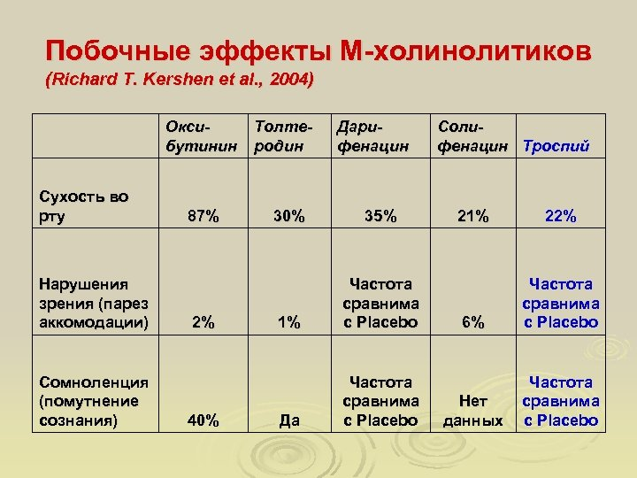 Побочные эффекты М-холинолитиков (Richard T. Kershen et al. , 2004) Сухость во рту Нарушения