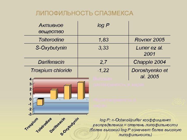 ЛИПОФИЛЬНОСТЬ СПАЗМЕКСА Активное вещество log P Tolterodine 1, 83 Rovner 2005 S-Oxybutynin 3, 33