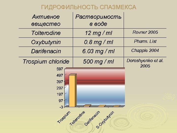 ГИДРОФИЛЬНОСТЬ СПАЗМЕКСА Активное вещество Растворимость в воде Tolterodine 12 mg / ml Rovner 2005