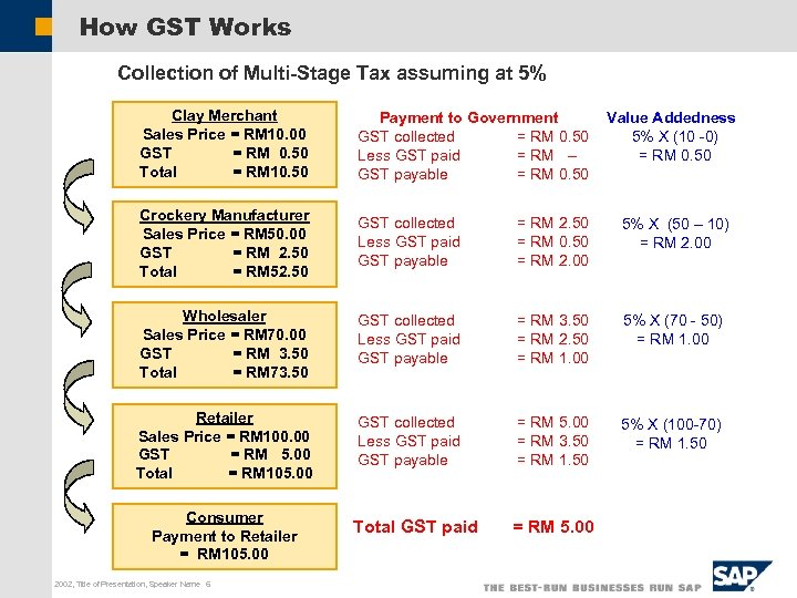 How GST Works Collection of Multi-Stage Tax assuming at 5% Clay Merchant Sales Price