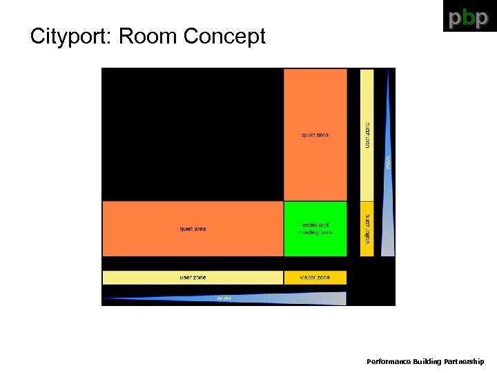 Cityport: Room Concept pbp Performance Building Partnership
