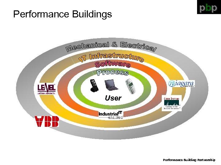 Performance Buildings pbp User Performance Building Partnership