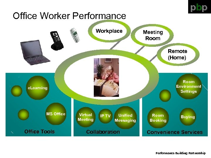 pbp Office Worker Performance Workplace Meeting Room Remote (Home) Room Environment Settings e. Learning