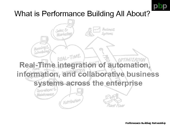 What is Performance Building All About? pbp Real-Time integration of automation, information, and collaborative