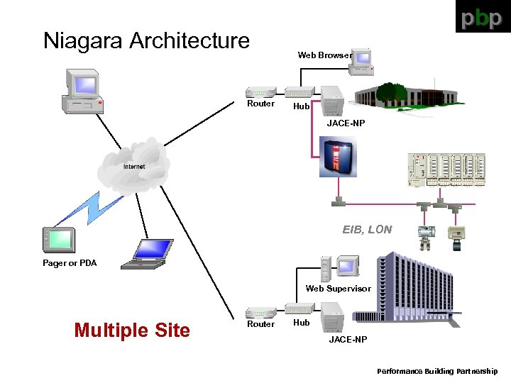 Niagara Architecture Router pbp Web Browser Hub JACE-NP EIB, LON Pager or PDA Web