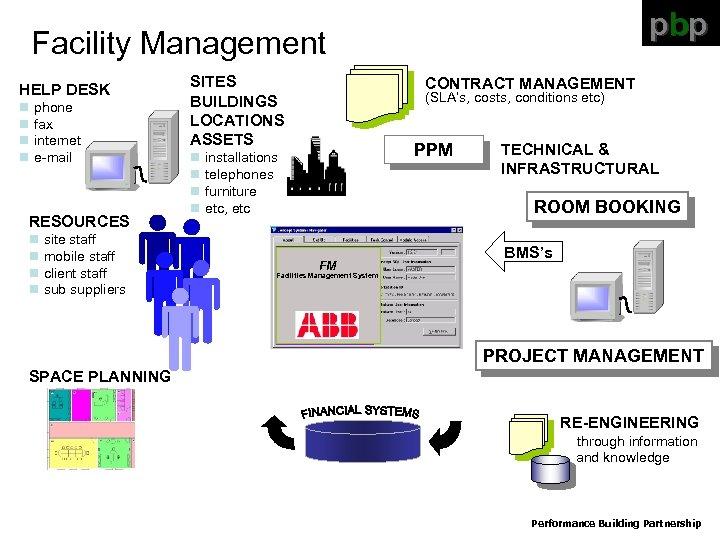 pbp Facility Management HELP DESK n phone n fax n internet n e-mail RESOURCES