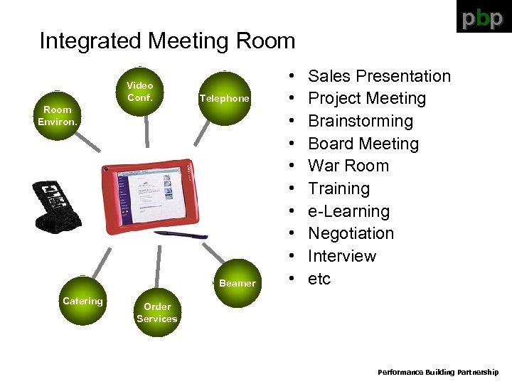 pbp Integrated Meeting Room Video Conf. Telephone Room Environ. Beamer Catering • • •