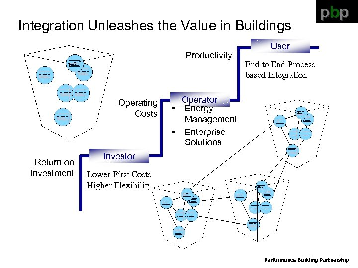 Integration Unleashes the Value in Buildings Productivity Operating Costs Return on Investment pbp User