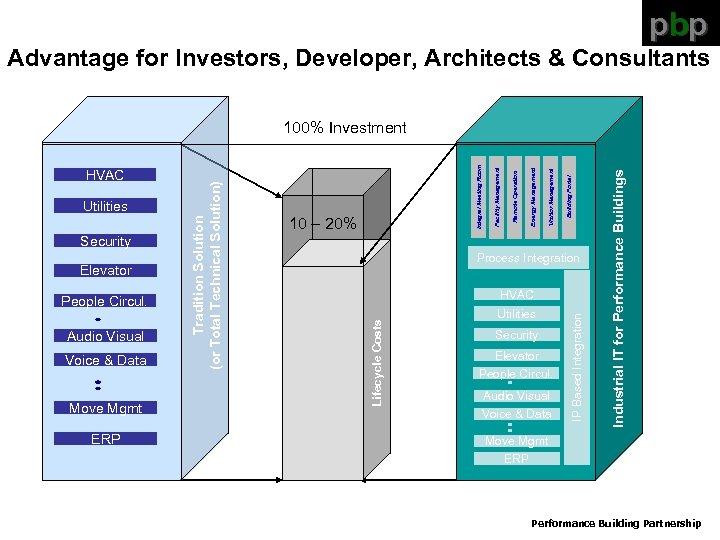 pbp Advantage for Investors, Developer, Architects & Consultants People Circul. Audio Visual Voice &