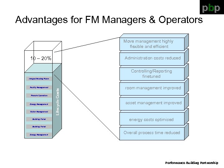 pbp Advantages for FM Managers & Operators Move management highly flexible and efficient Administration