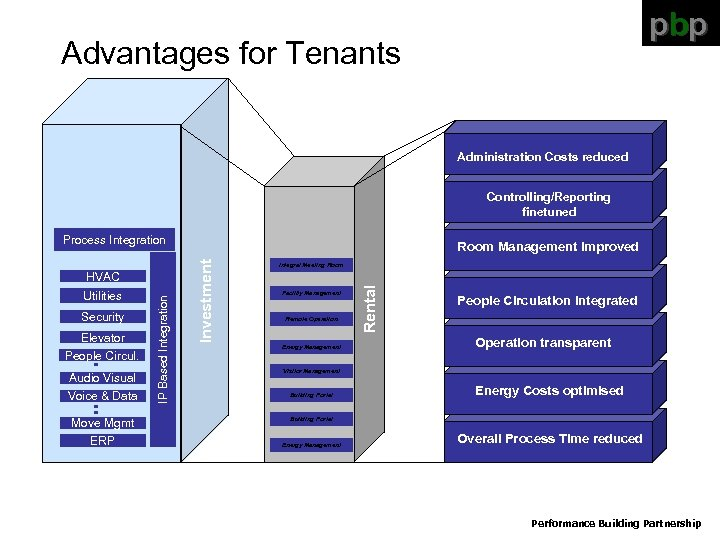 pbp Advantages for Tenants Administration Costs reduced Controlling/Reporting finetuned Process Integration Elevator People Circul.