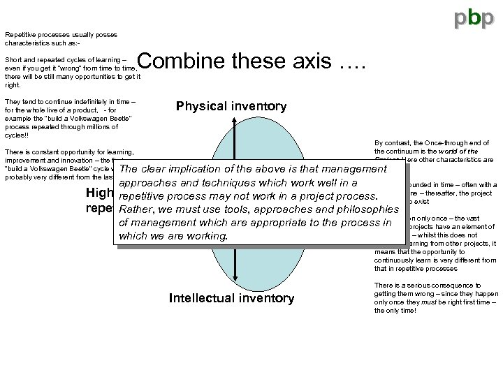 pbp Repetitive processes usually posses characteristics such as: - Combine these axis …. Short