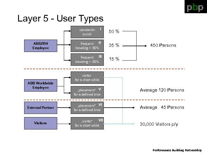 pbp Layer 5 - User Types constantin zurich I 50 % ABB Worldwide Employee
