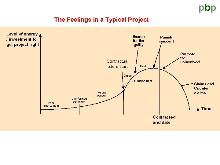 pbp The Feelings in a Typical Project Level of energy / investment to get