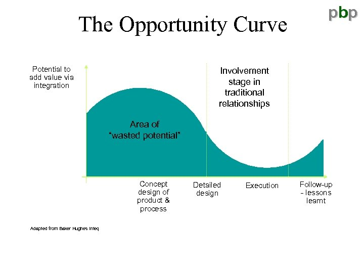 The Opportunity Curve Potential to add value via integration pbp Involvement stage in traditional