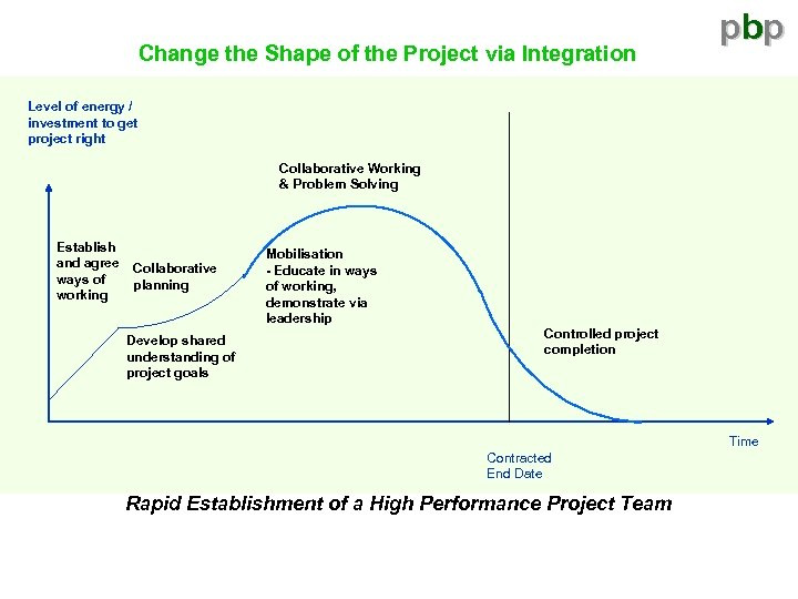 Change the Shape of the Project via Integration pbp Level of energy / investment