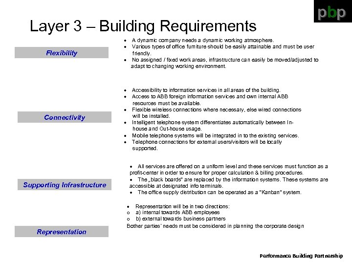 pbp Layer 3 – Building Requirements Flexibility Connectivity Supporting Infrastructure Representation · A dynamic