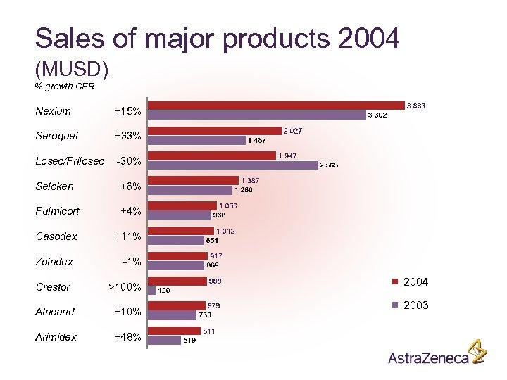 Sales of major products 2004 (MUSD) % growth CER Nexium +15% Seroquel +33% Losec/Prilosec