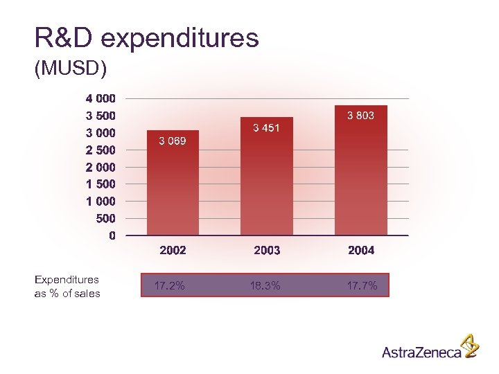 R&D expenditures (MUSD) Expenditures as % of sales 17. 2% 18. 3% 17. 7%