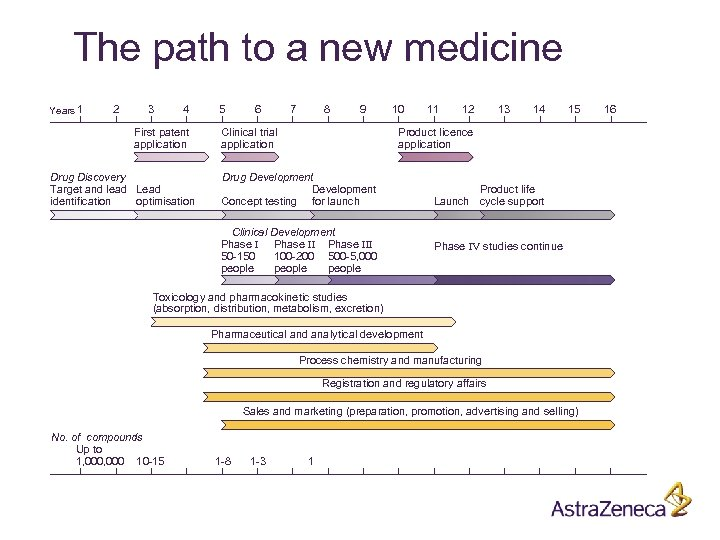 The path to a new medicine Years 1 2 3 4 First patent application
