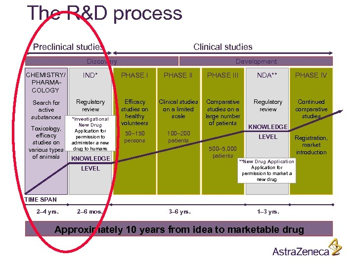 The R&D process Preclinical studies Clinical studies Discovery Development CHEMISTRY/ PHARMACOLOGY IND* PHASE III