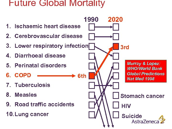 Future Global Mortality 1. Ischaemic heart disease 1990 2020 2. Cerebrovascular disease 3. Lower