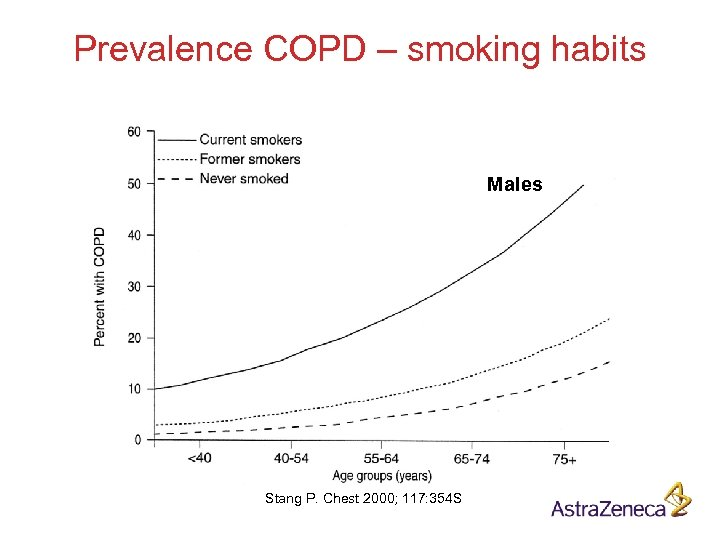 Prevalence COPD – smoking habits Males Stang P. Chest 2000; 117: 354 S