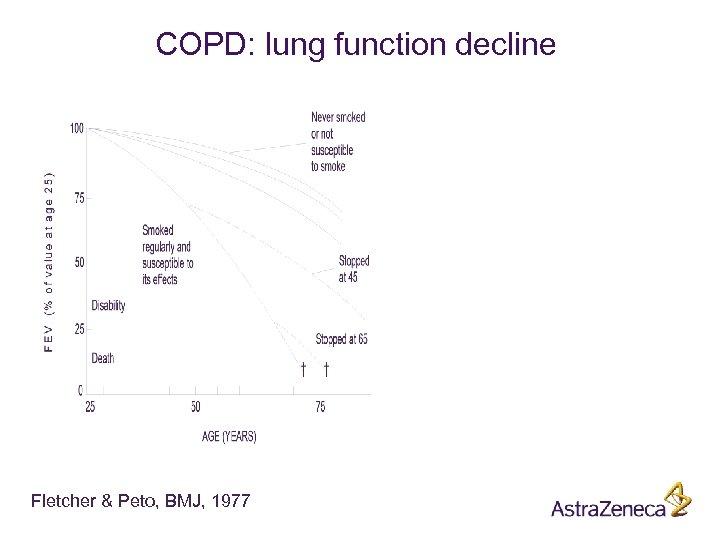 COPD: lung function decline Fletcher & Peto, BMJ, 1977