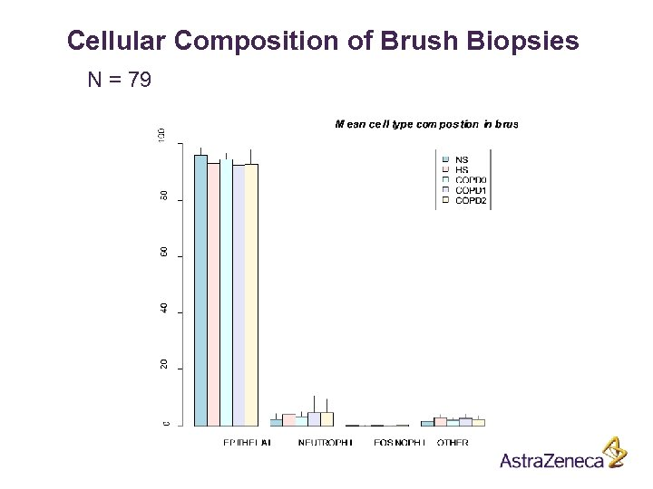 Cellular Composition of Brush Biopsies N = 79