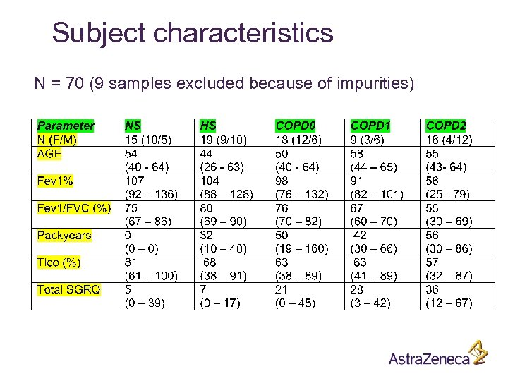 Subject characteristics N = 70 (9 samples excluded because of impurities)