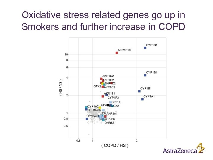 Oxidative stress related genes go up in Smokers and further increase in COPD