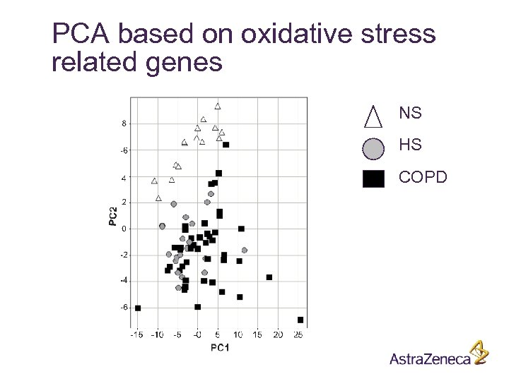 PCA based on oxidative stress related genes NS HS COPD
