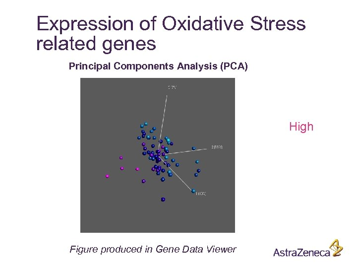 Expression of Oxidative Stress related genes Principal Components Analysis (PCA) High Figure produced in
