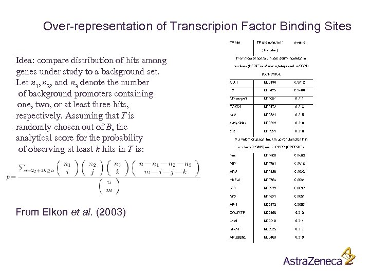 Over-representation of Transcripion Factor Binding Sites Idea: compare distribution of hits among genes under