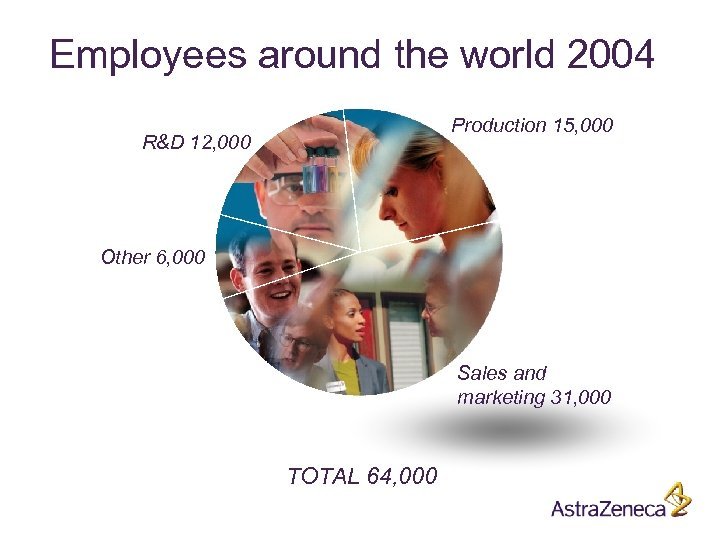 Employees around the world 2004 Production 15, 000 R&D 12, 000 Other 6, 000