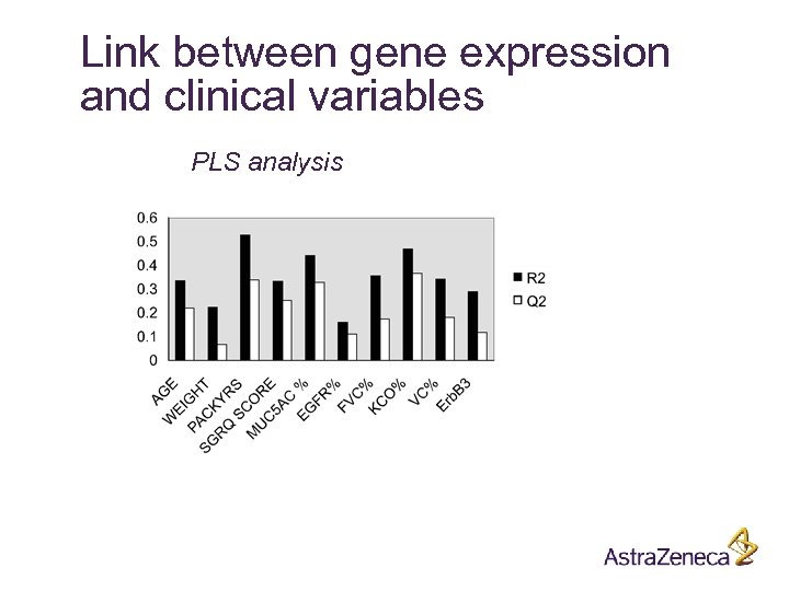 Link between gene expression and clinical variables PLS analysis