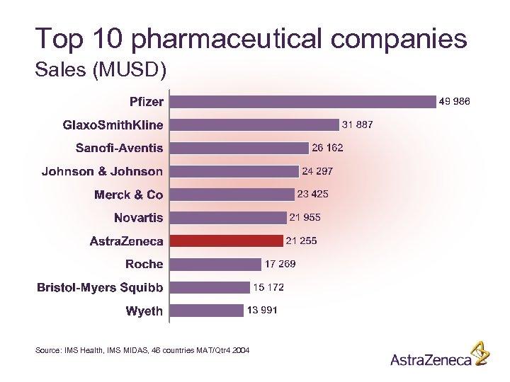 Top 10 pharmaceutical companies Sales (MUSD) Source: IMS Health, IMS MIDAS, 46 countries MAT/Qtr